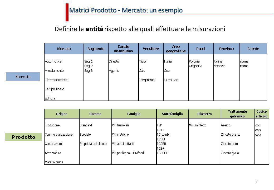 Matrici Prodotto - Mercato: un esempio