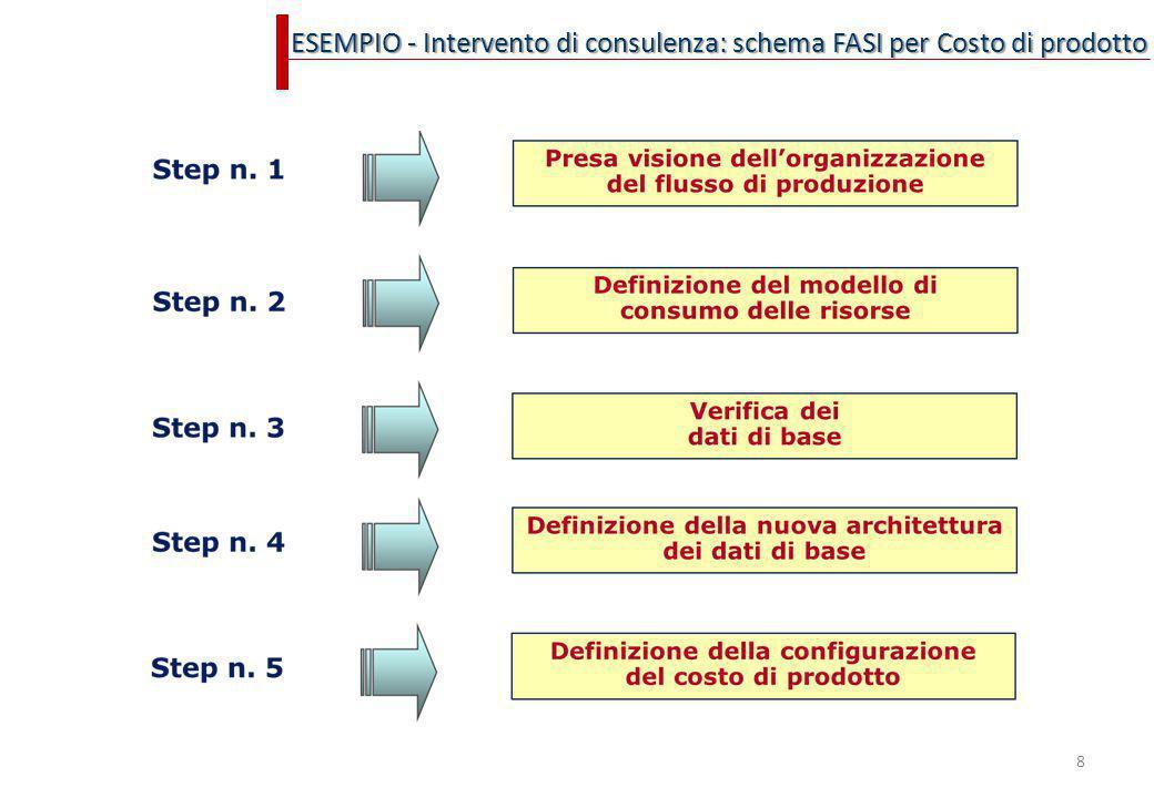 ESEMPIO - Intervento di consulenza: schema FASI per Costo di prodotto