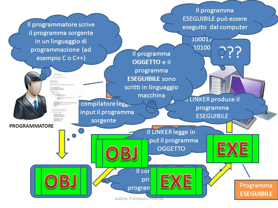 OBJ EXE OBJ OBJ EXE LINKER C/C++ COMPILATORE