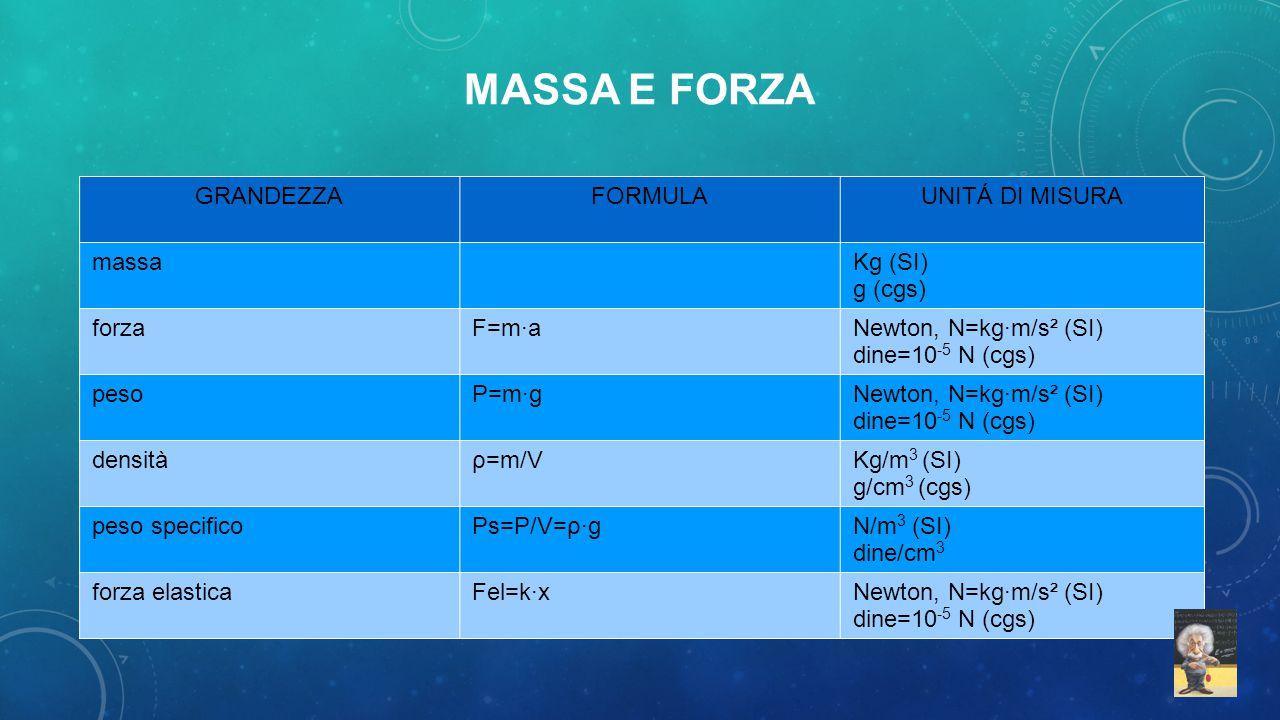 MASSA E FORZA GRANDEZZA FORMULA UNITÁ DI MISURA massa Kg (SI) g (cgs)