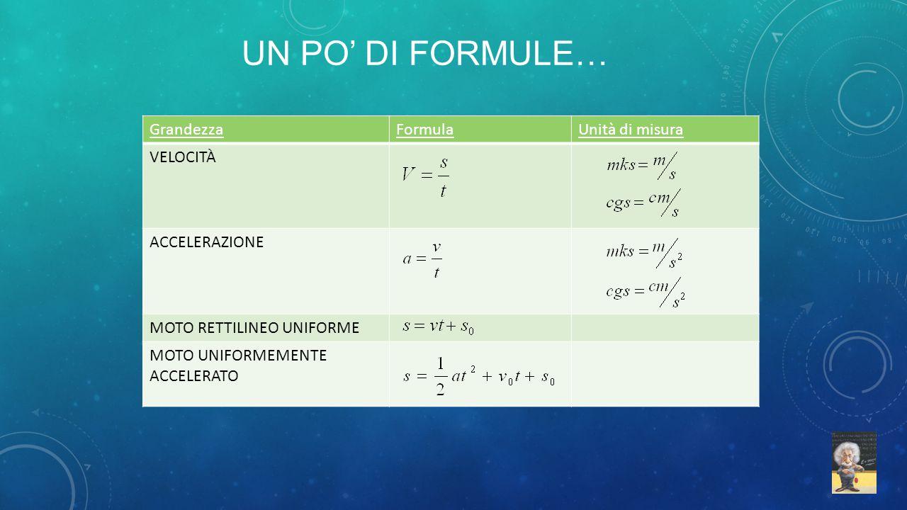 Un po' di formule… Grandezza Formula Unità di misura VELOCITÀ