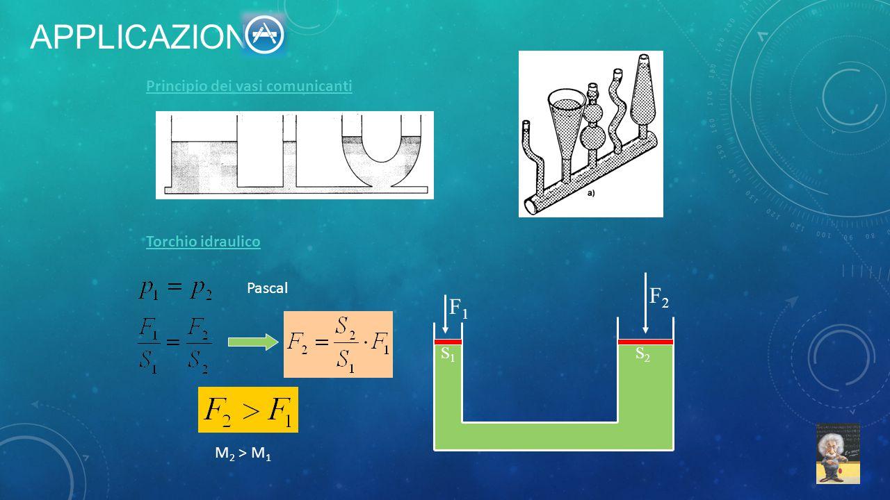 Applicazioni F2 F1 Principio dei vasi comunicanti Torchio idraulico