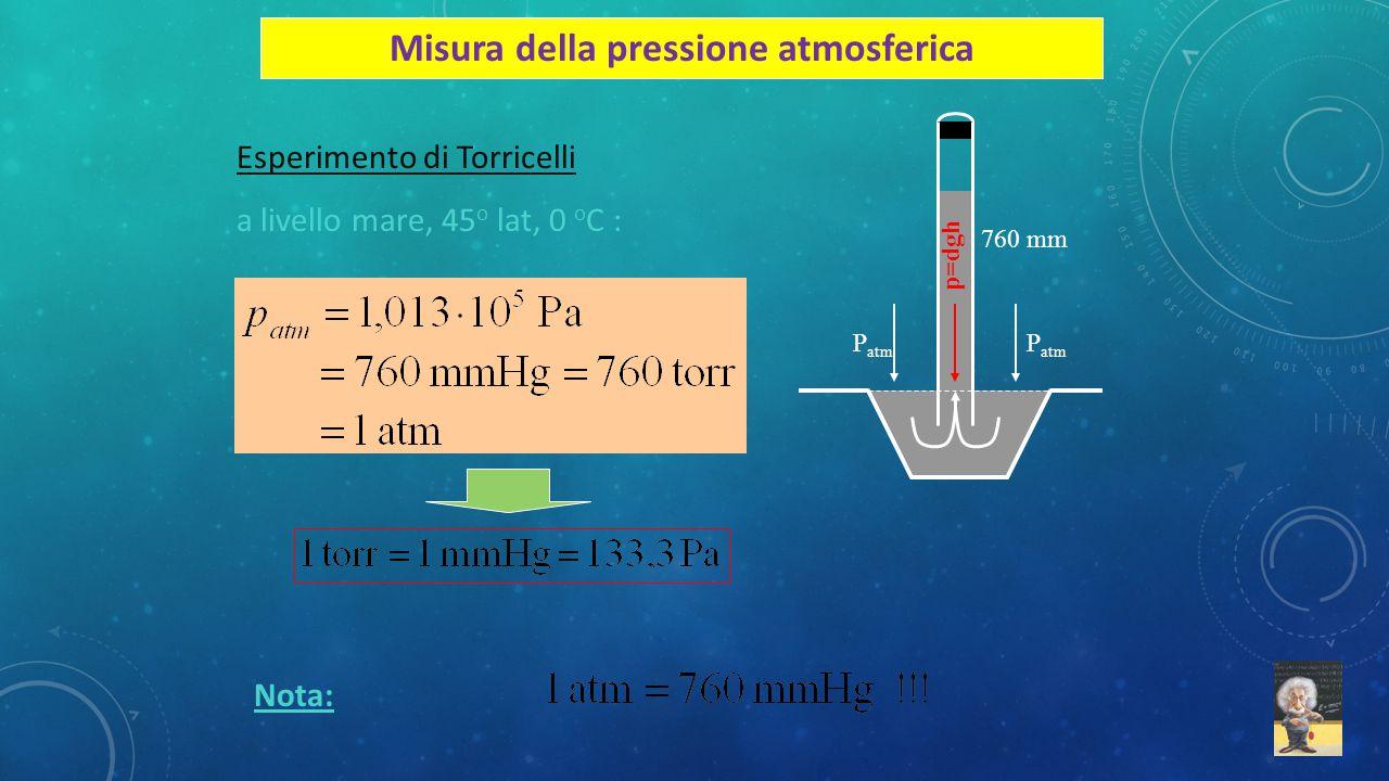 Misura della pressione atmosferica