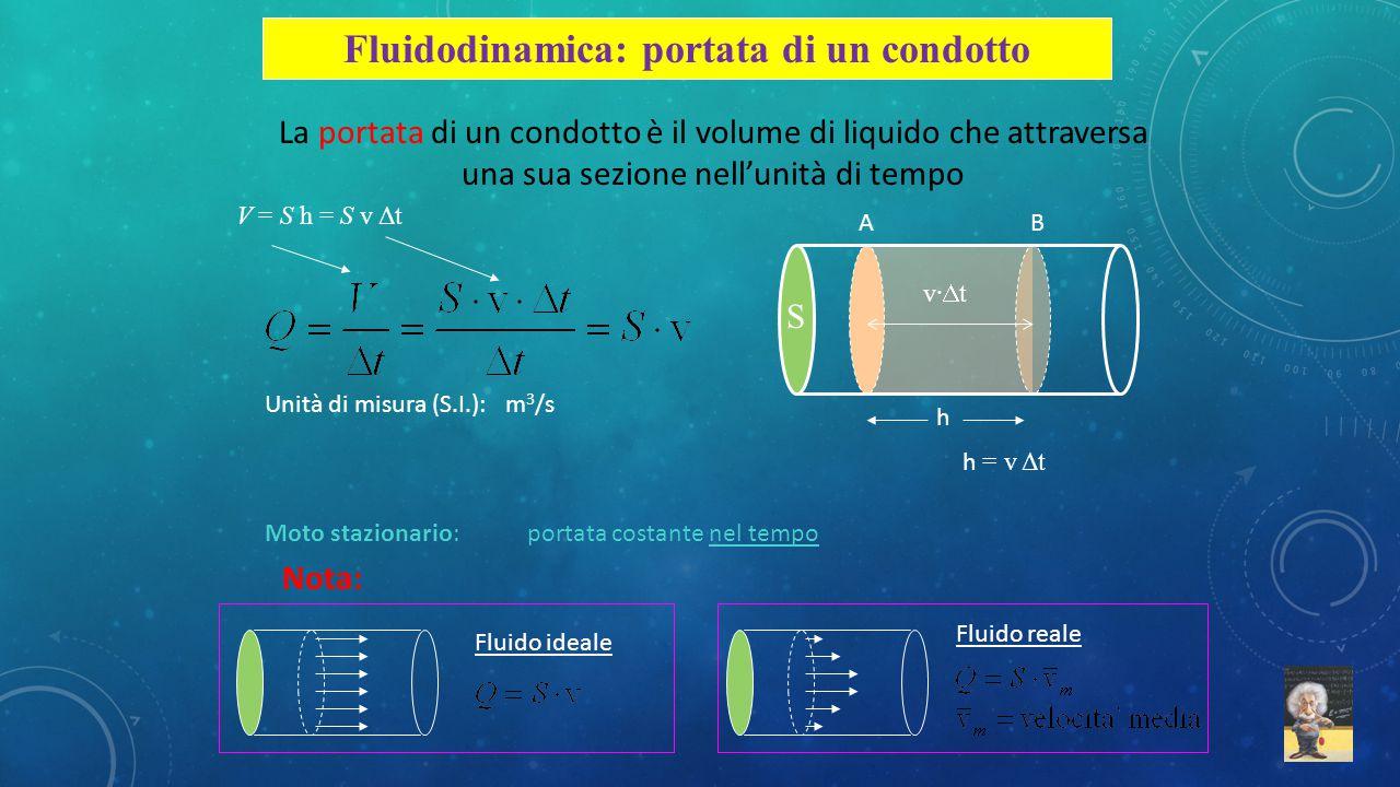 Fluidodinamica: portata di un condotto
