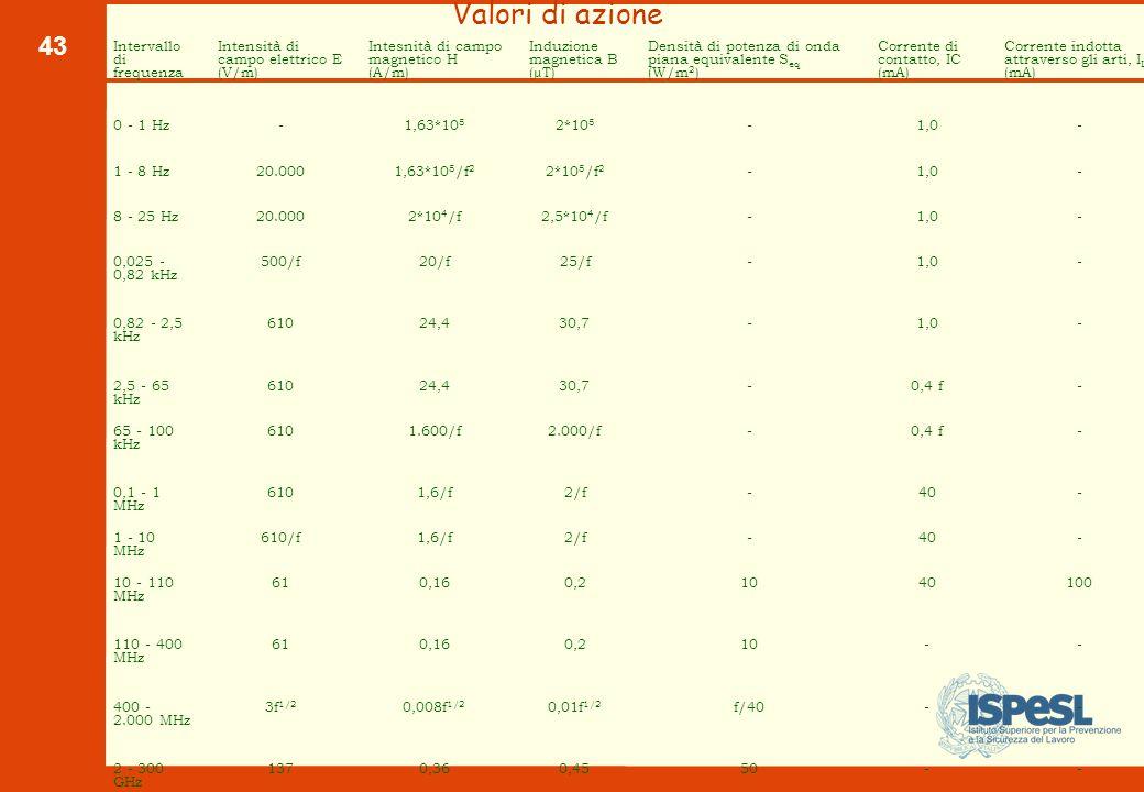 L unità di misura del campo elettrico è il volt/metro (V/m)