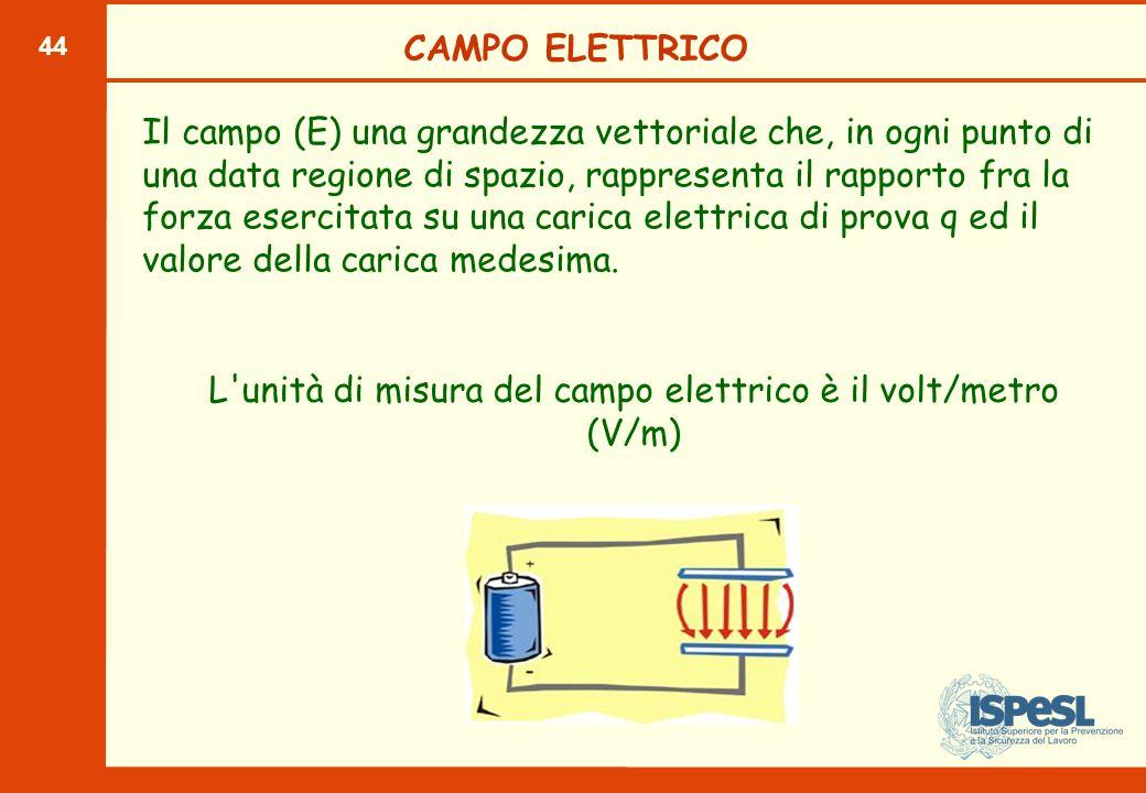 La forza del campo magnetico (H) è misurata in Ampere su metro (A/m).