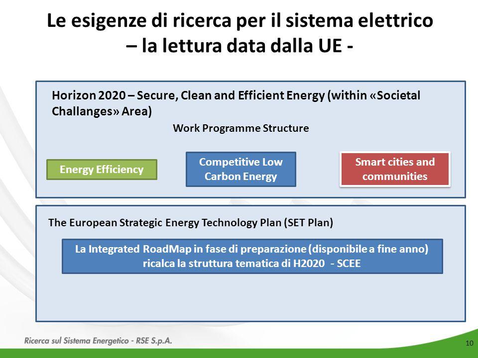Le esigenze di ricerca per il sistema elettrico – la lettura data dalla UE -