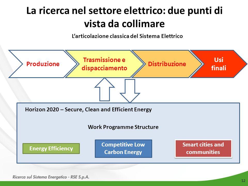 La ricerca nel settore elettrico: due punti di vista da collimare
