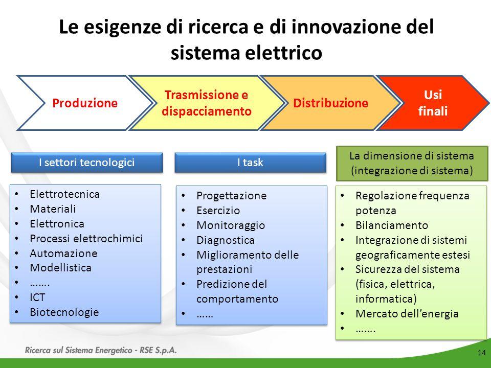 Le esigenze di ricerca e di innovazione del sistema elettrico