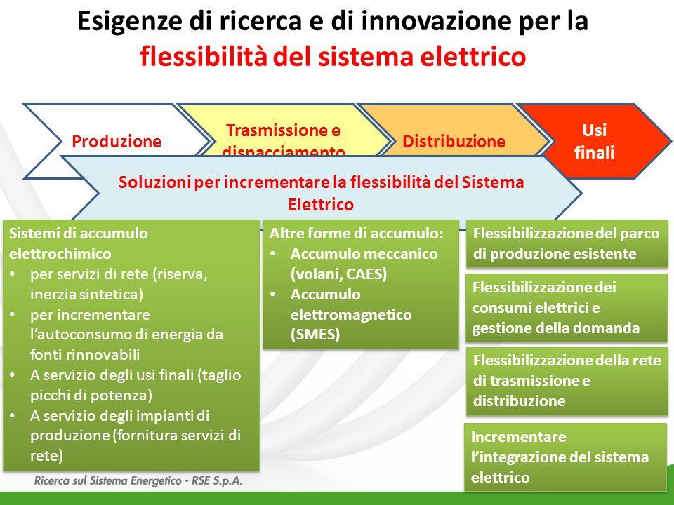 Esigenze di ricerca e di innovazione per la flessibilità del sistema elettrico