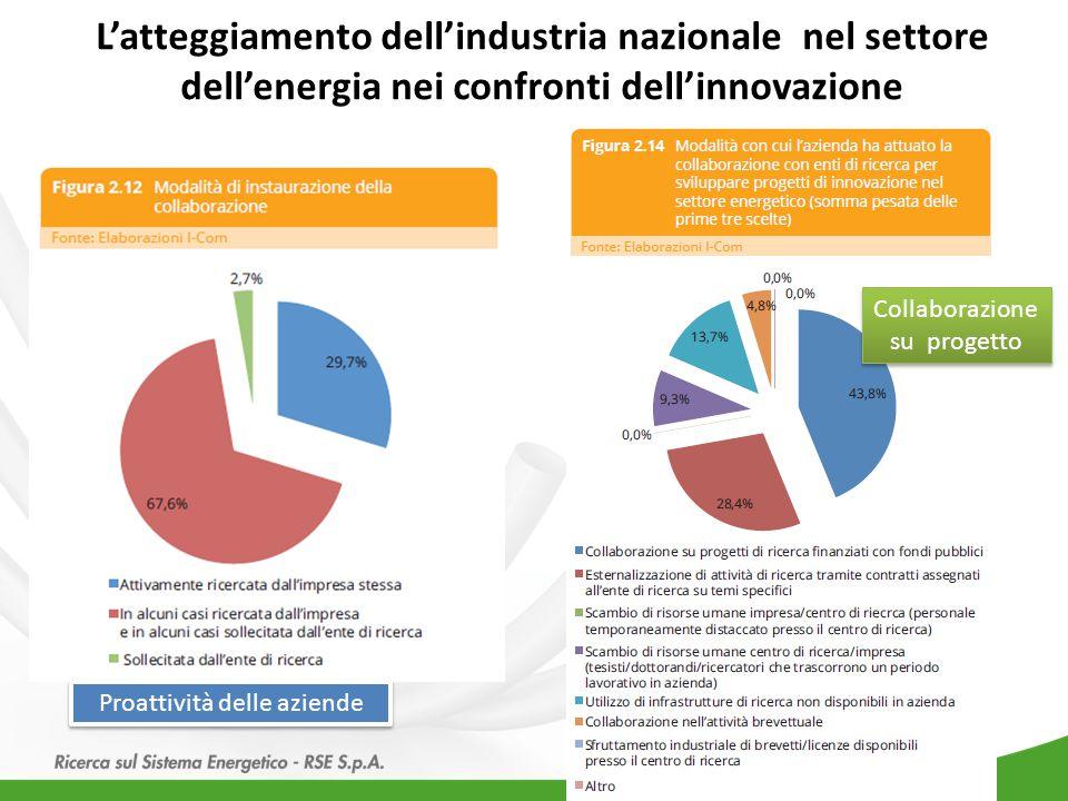 L'atteggiamento dell'industria nazionale nel settore dell'energia nei confronti dell'innovazione