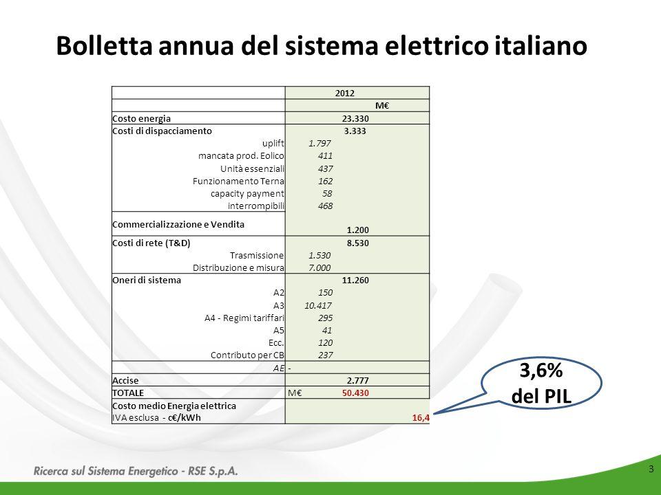 Bolletta annua del sistema elettrico italiano