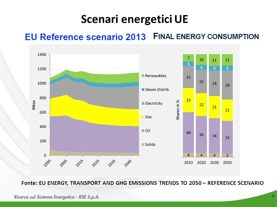 Scenari energetici UE Fonte: EU ENERGY, TRANSPORT AND GHG EMISSIONS TRENDS TO 2050 – REFERENCE SCENARIO.
