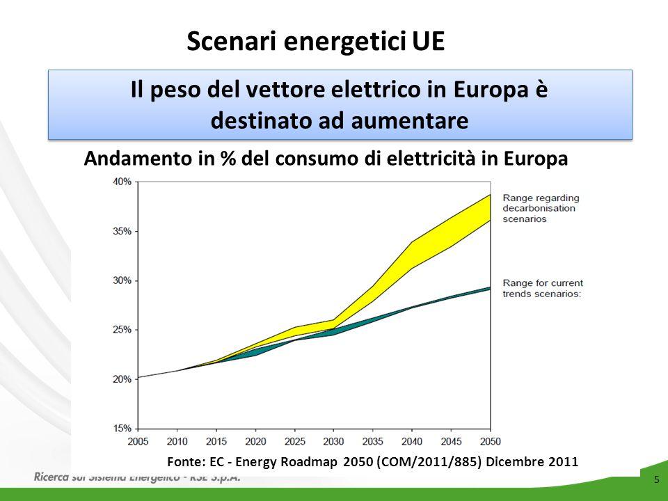 Scenari energetici UE Il peso del vettore elettrico in Europa è destinato ad aumentare. Andamento in % del consumo di elettricità in Europa.