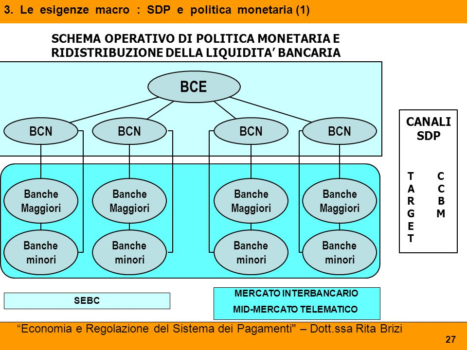 3. Le esigenze macro : SDP e politica monetaria (1)