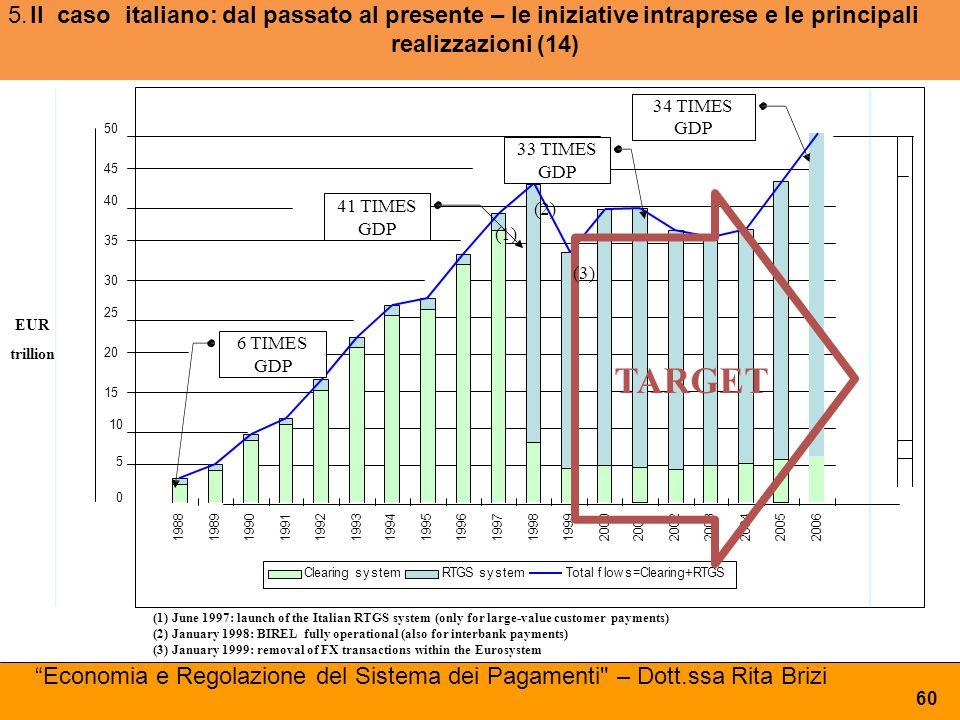 5. Il caso italiano: dal passato al presente – le iniziative intraprese e le principali realizzazioni (14)