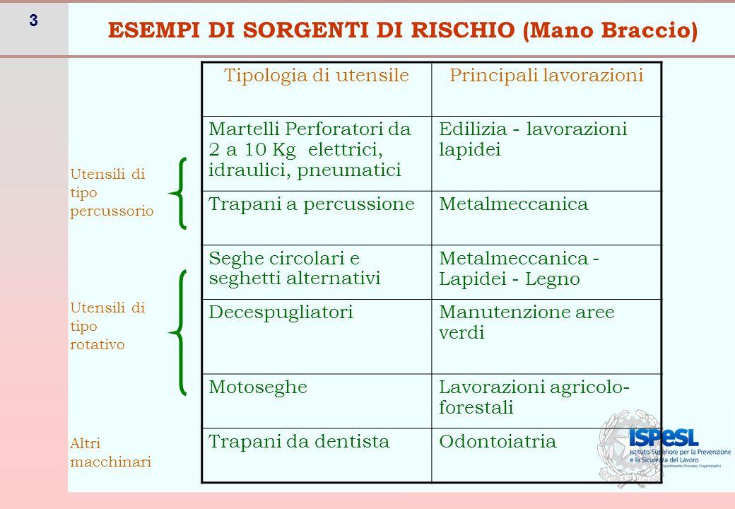 ESEMPI DI SORGENTI DI RISCHIO (Corpo intero)