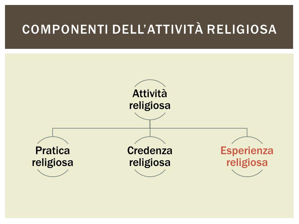 Componenti dell'attività religiosa