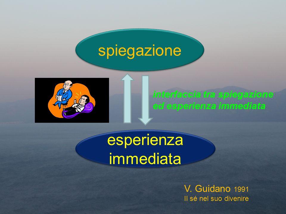 spiegazione esperienza immediata interfaccia tra spiegazione