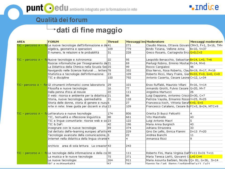 Qualità dei forum dati di fine maggio