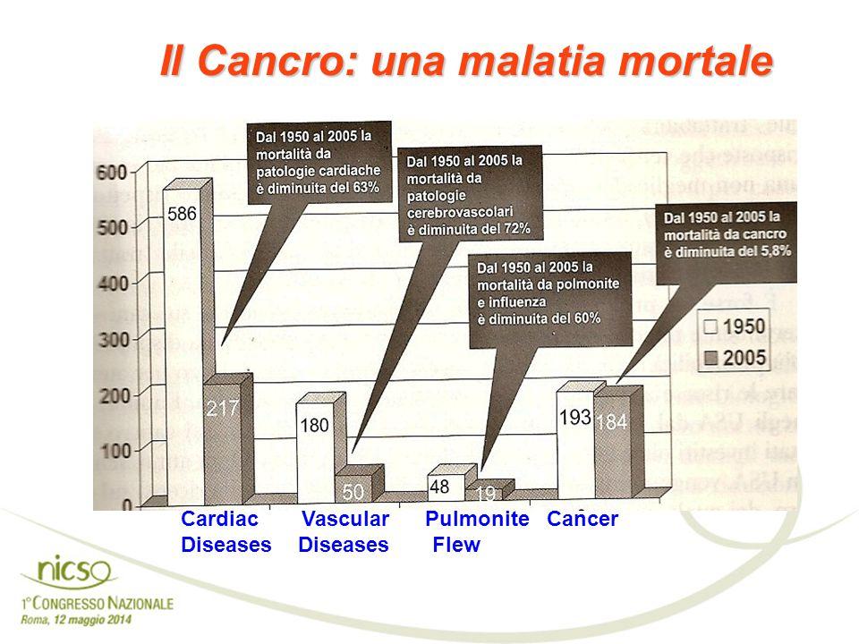 Il Cancro: una malatia mortale