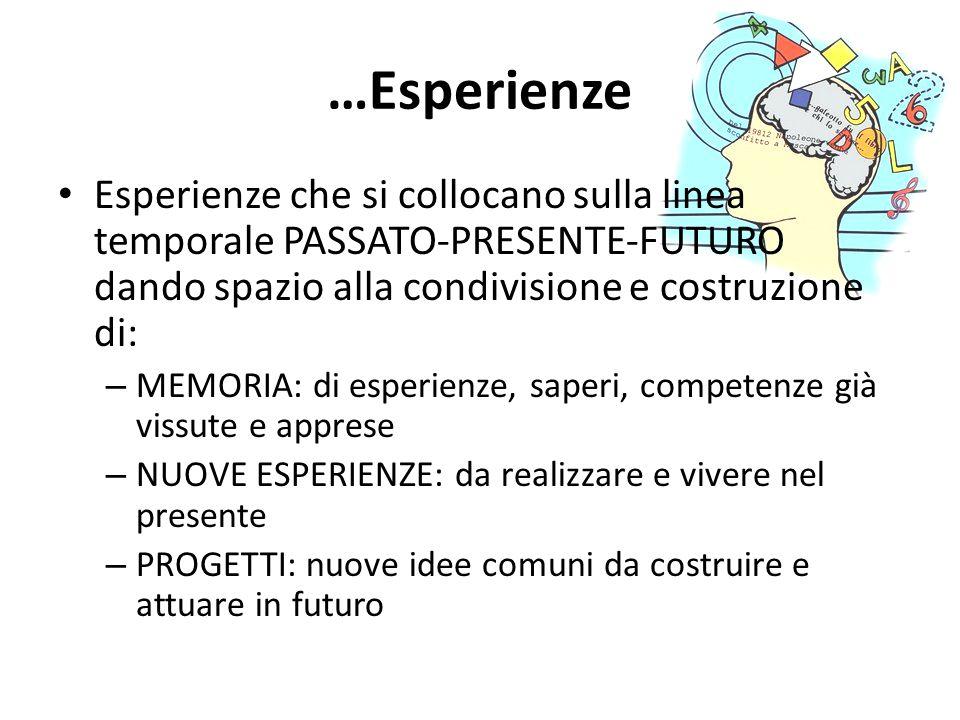 …Esperienze Esperienze che si collocano sulla linea temporale PASSATO-PRESENTE-FUTURO dando spazio alla condivisione e costruzione di: