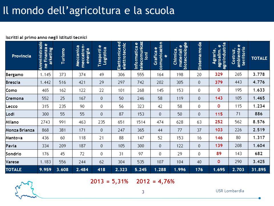 Il mondo dell'agricoltura e la scuola