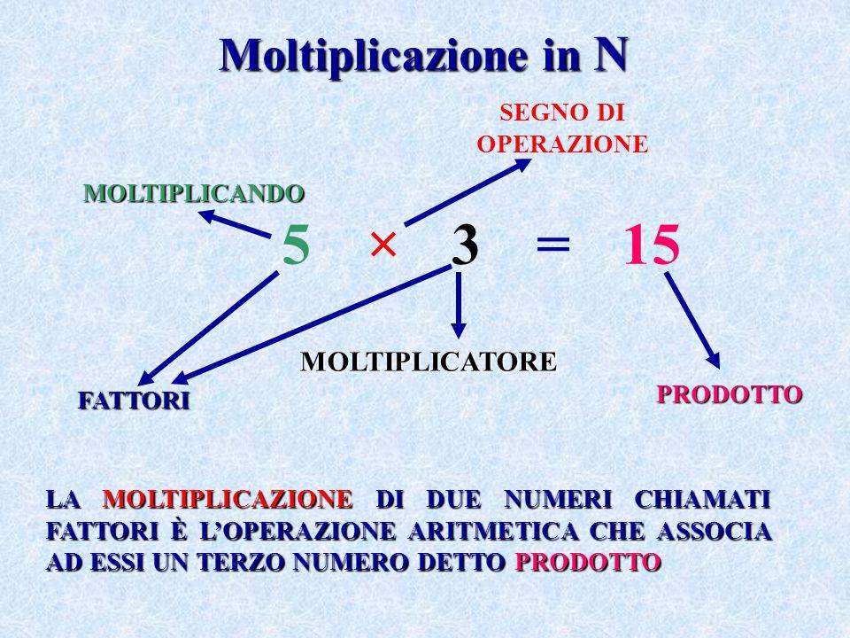 5 × 3 = 15 Moltiplicazione in N MOLTIPLICATORE SEGNO DI OPERAZIONE