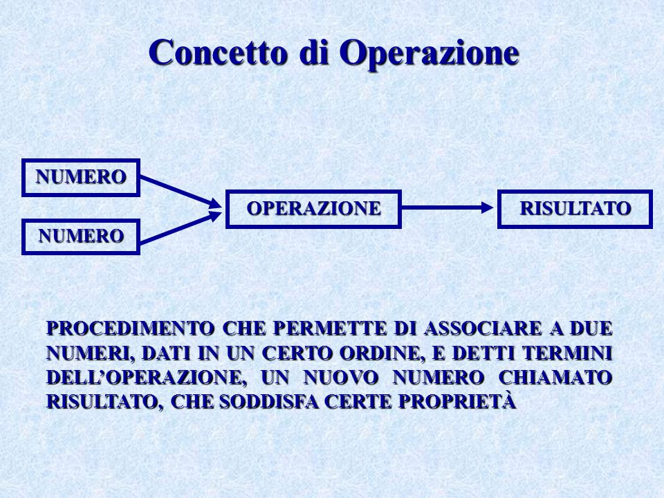 Concetto di Operazione