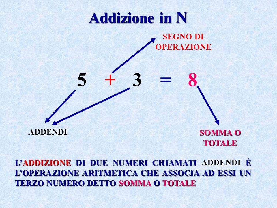 5 + 3 = 8 Addizione in N SEGNO DI OPERAZIONE ADDENDI SOMMA O TOTALE