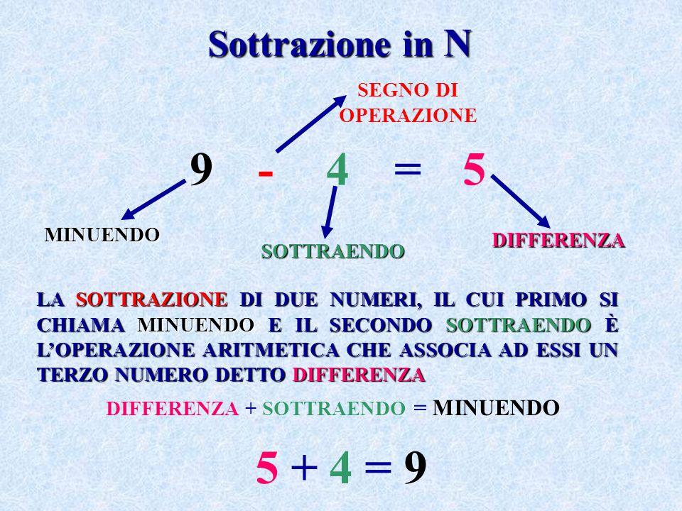 9 - 4 = 5 5 + 4 = 9 Sottrazione in N SEGNO DI OPERAZIONE MINUENDO