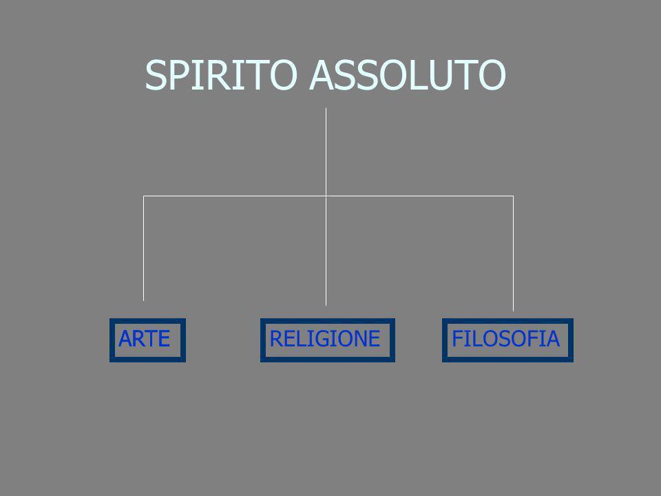 SPIRITO ASSOLUTO ARTE ARTE RELIGIONE FILOSOFIA