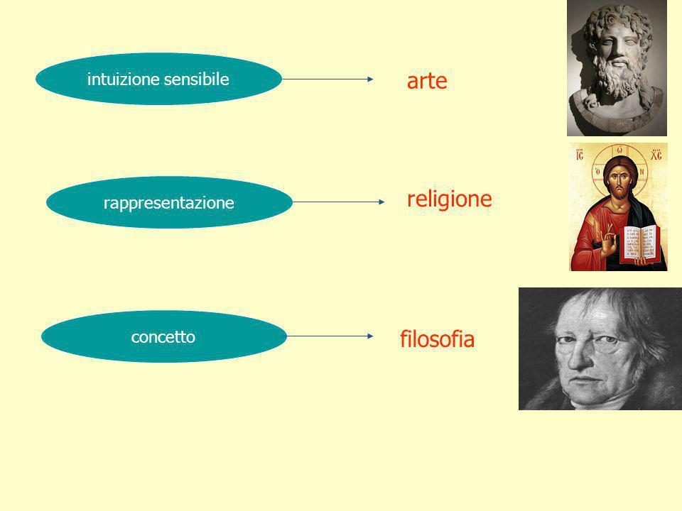 arte religione filosofia intuizione sensibile rappresentazione
