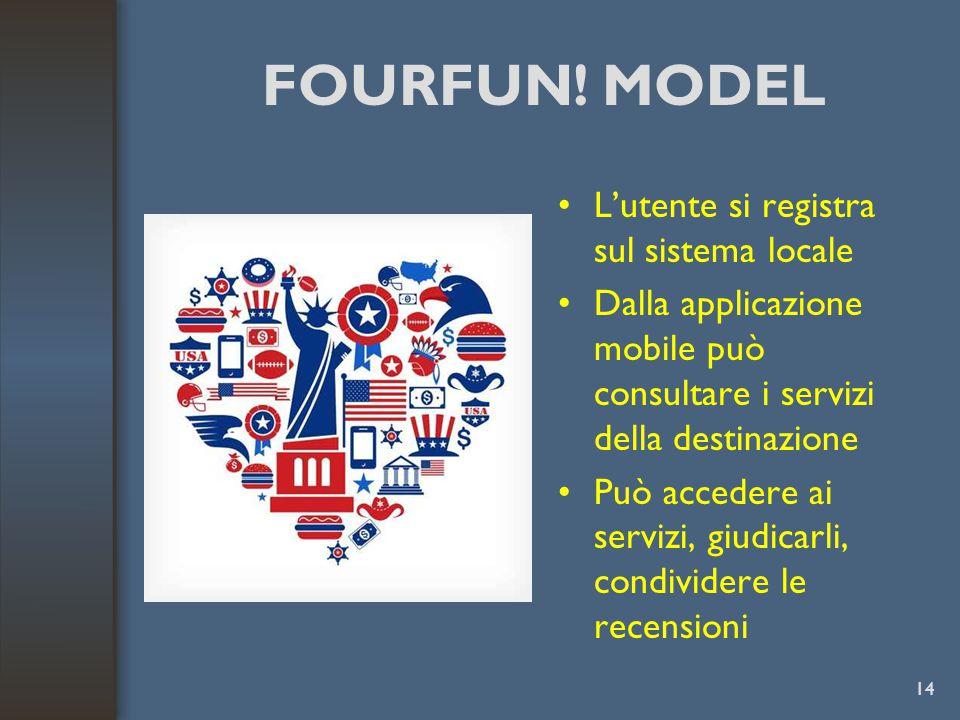FOURFUN! MODEL L'utente si registra sul sistema locale