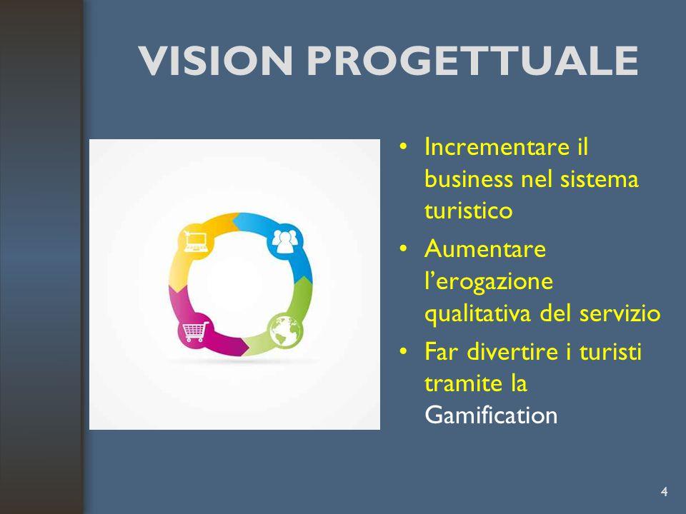 VISION PROGETTUALE Incrementare il business nel sistema turistico