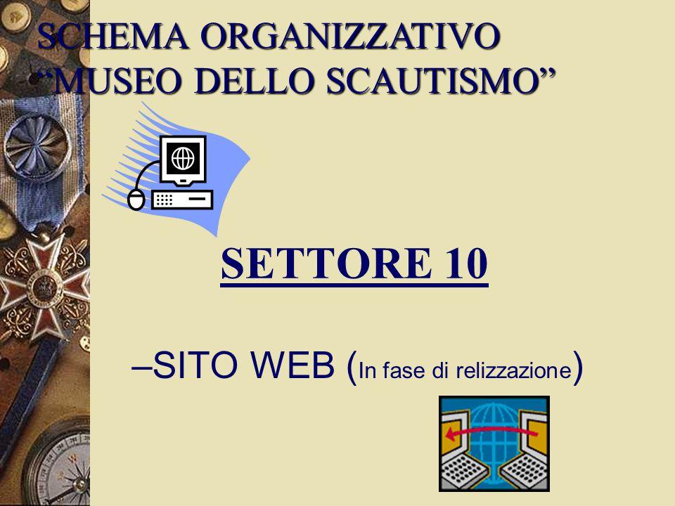 SETTORE 10 SCHEMA ORGANIZZATIVO MUSEO DELLO SCAUTISMO