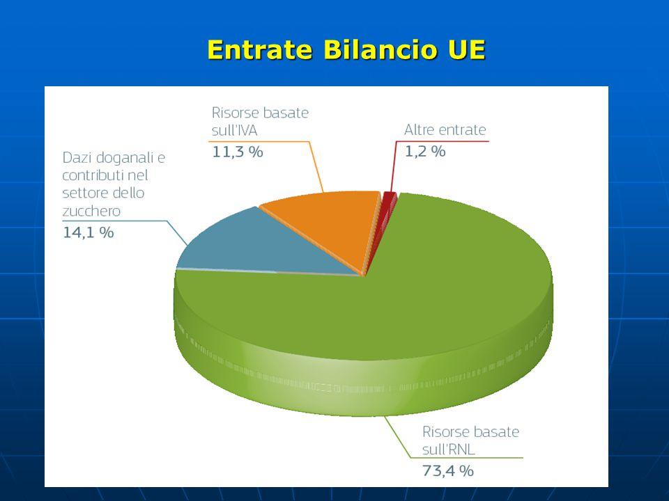 Entrate Bilancio UE