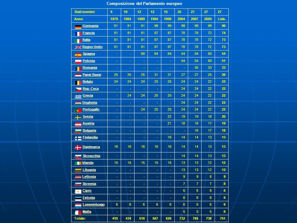 Composizione del Parlamento europeo