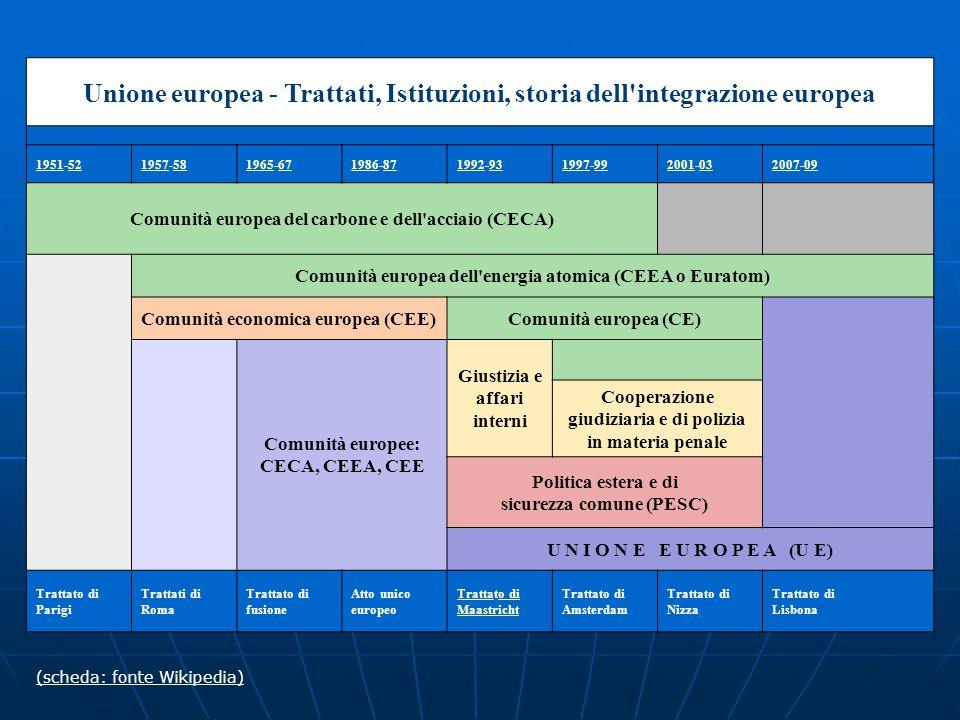 Unione europea - Trattati, Istituzioni, storia dell integrazione europea