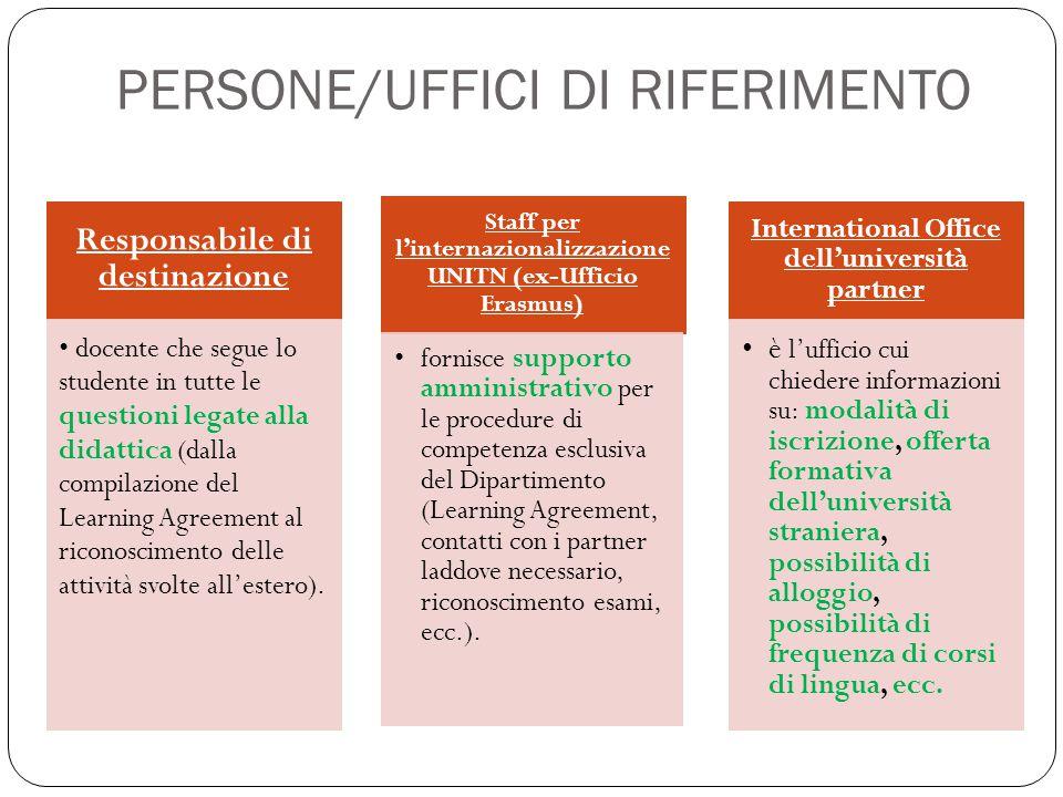 PERSONE/UFFICI DI RIFERIMENTO
