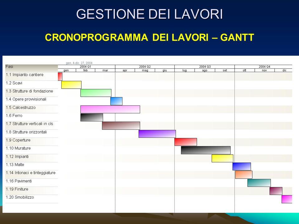 CRONOPROGRAMMA DEI LAVORI – GANTT