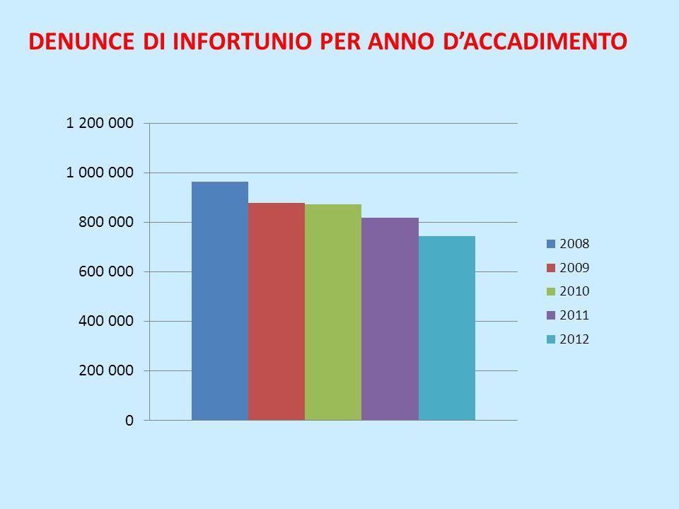 DENUNCE DI INFORTUNIO PER ANNO D'ACCADIMENTO