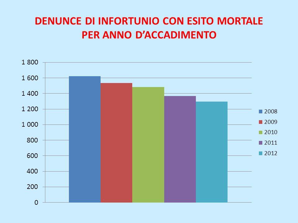 DENUNCE DI INFORTUNIO CON ESITO MORTALE PER ANNO D'ACCADIMENTO