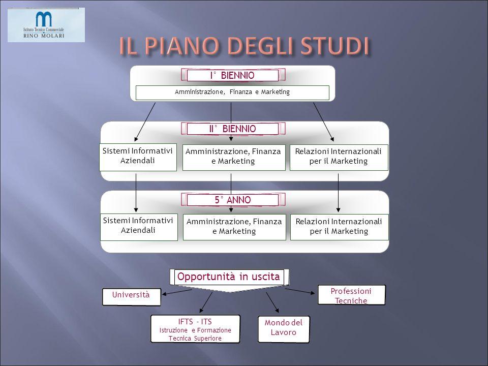 IL PIANO DEGLI STUDI Opportunità in uscita I° BIENNIO II° BIENNIO