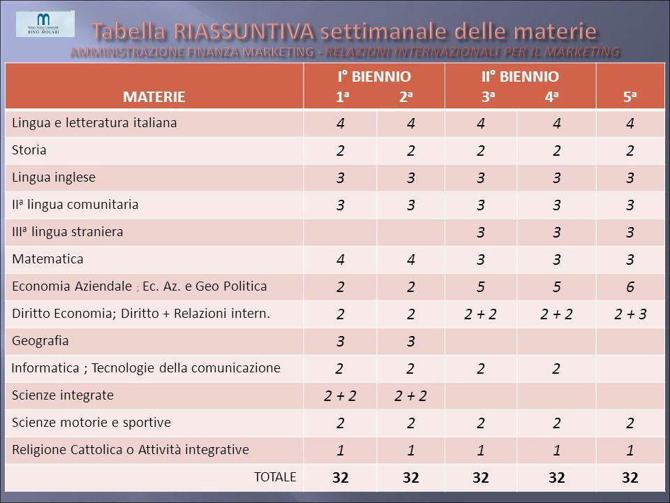 Tabella RIASSUNTIVA settimanale delle materie AMMINISTRAZIONE FINANZA MARKETING - RELAZIONI INTERNAZIONALI PER IL MARKETING
