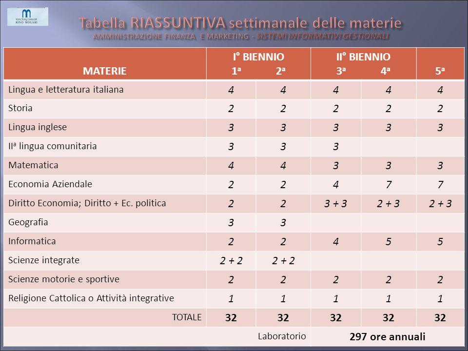 Tabella RIASSUNTIVA settimanale delle materie AMMINISTRAZIONE FINANZA E MARKETING - SISTEMI INFORMATIVI GESTIONALI
