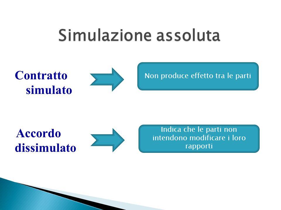 Simulazione assoluta Contratto simulato Accordo dissimulato