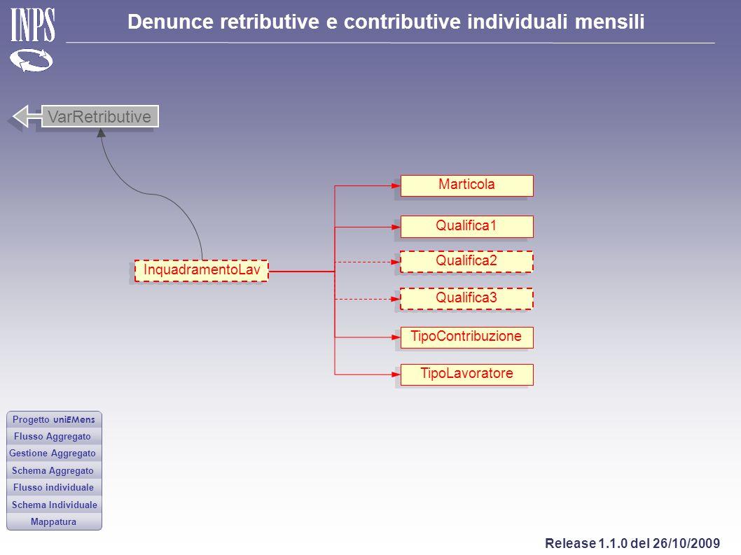 VarRetributive Marticola Qualifica1 Qualifica2 InquadramentoLav