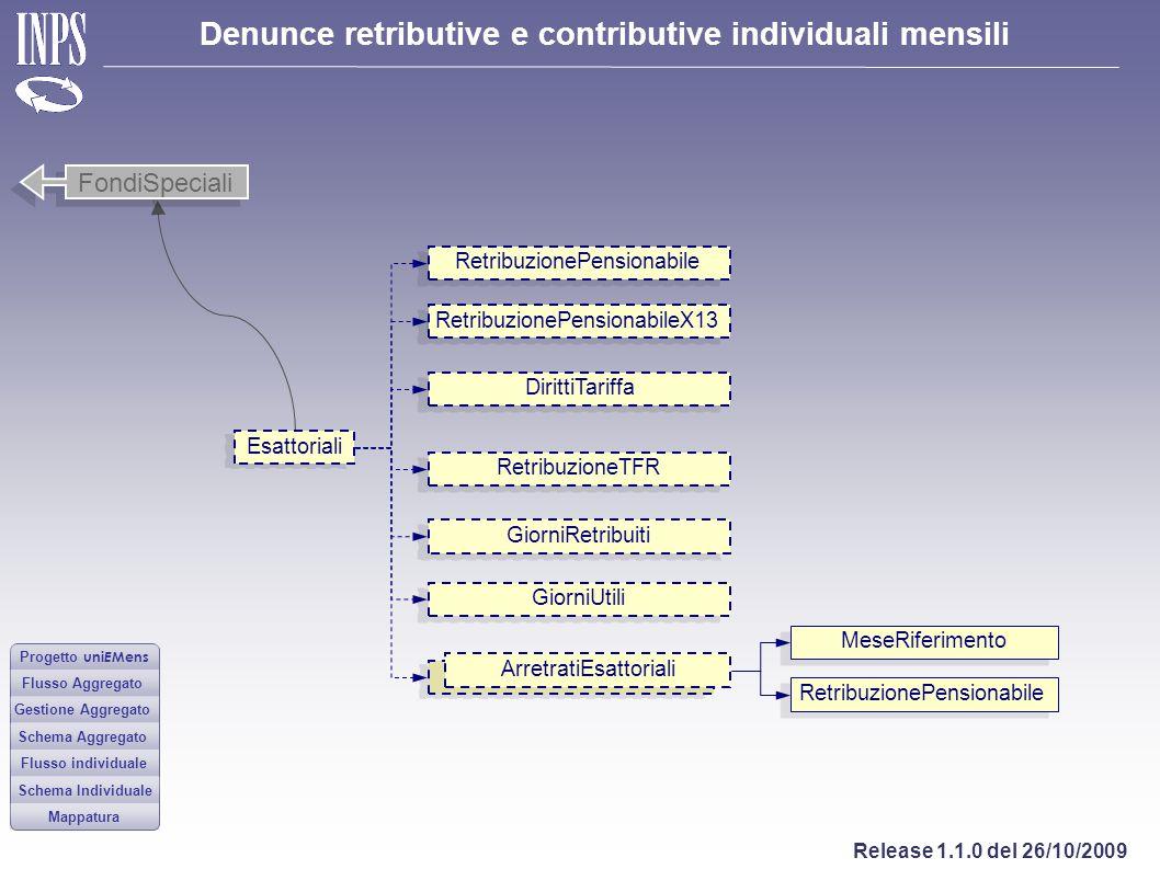 FondiSpeciali RetribuzionePensionabile RetribuzionePensionabileX13