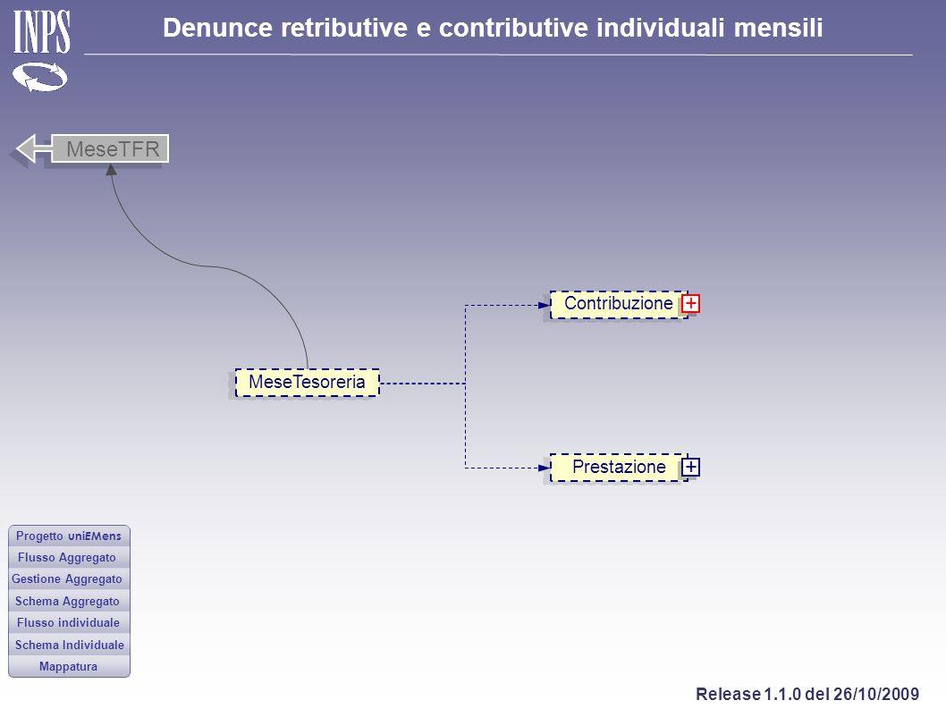 MeseTFR Contribuzione + MeseTesoreria Prestazione +